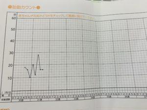 胎動カウント表